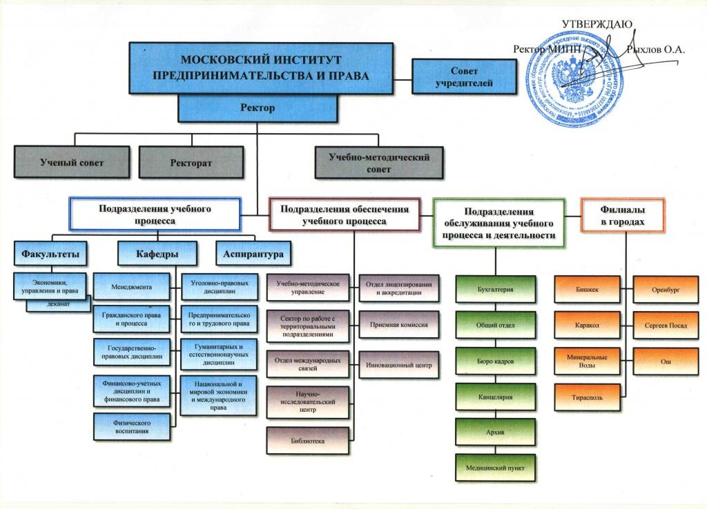 Структура МИПП.jpg